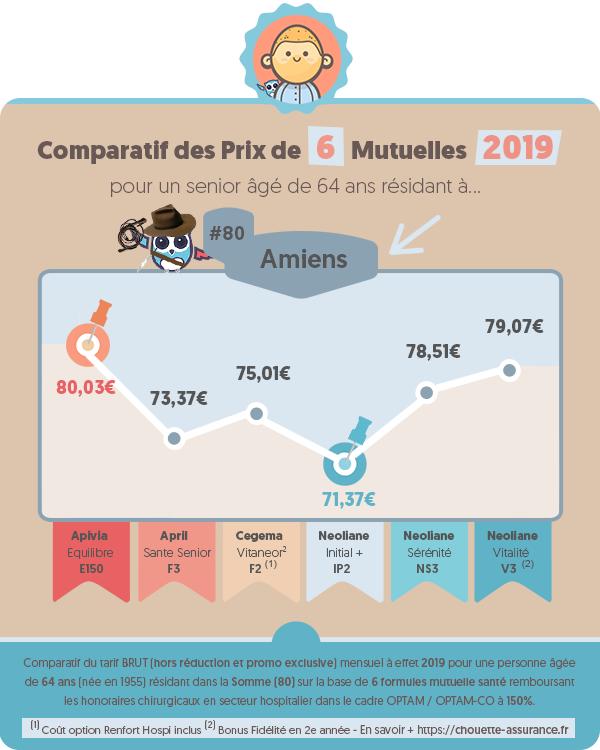Quel est le prix moyen mutuelle retraite a Amiens (Somme) en 2019 ? #Infographie #MutuelleSenior #MutuelleRetraite #ChouetteAssurance →