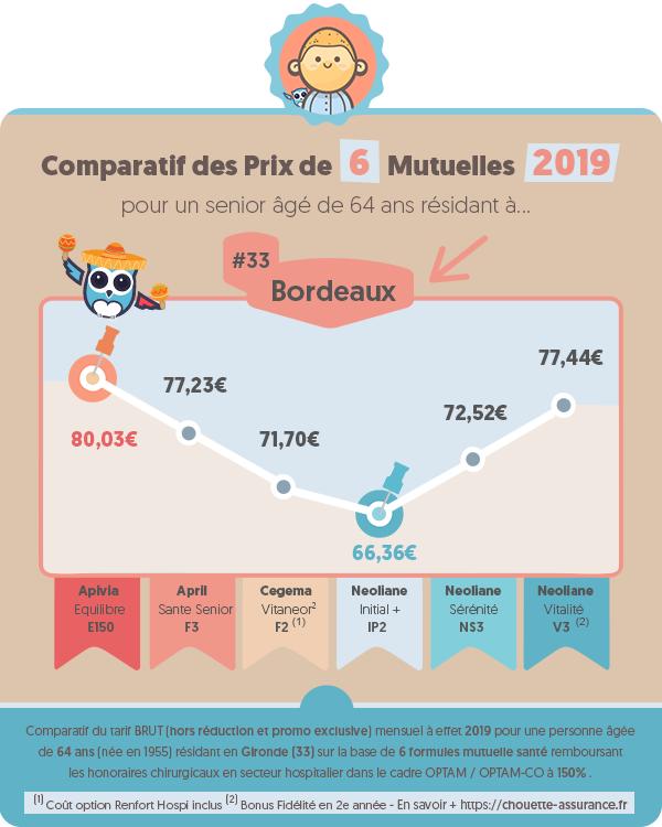 Quel est le prix moyen mutuelle retraite a Bordeaux (Gironde) en 2019 ? #Infographie #MutuelleSenior #MutuelleRetraite #ChouetteAssurance →