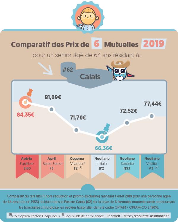 Quel est le prix d'une mutuelle santé pour retraité à Calais (Pas de Calais) en 2019 ? #Infographie #MutuelleSenior #MutuelleRetraite #ChouetteAssurance →