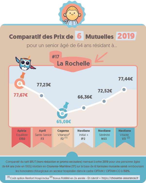 Quel est le prix d'une mutuelle senior et retraite a La Rochelle (Charente-Maritime) en 2019 ? #Infographie #MutuelleSenior #MutuelleRetraite #ChouetteAssurance →