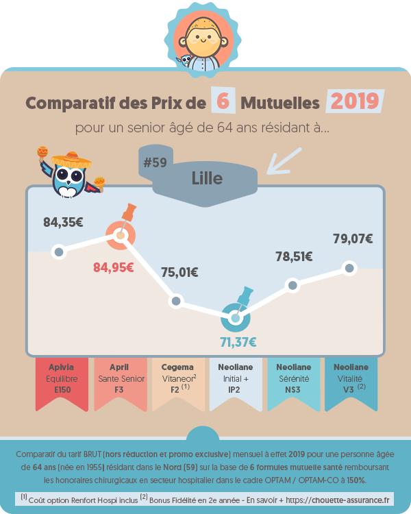 Quel est le prix moyen mutuelle senior a Lille (Nord) en 2019 ? #Infographie #MutuelleSenior #MutuelleRetraite #ChouetteAssurance →
