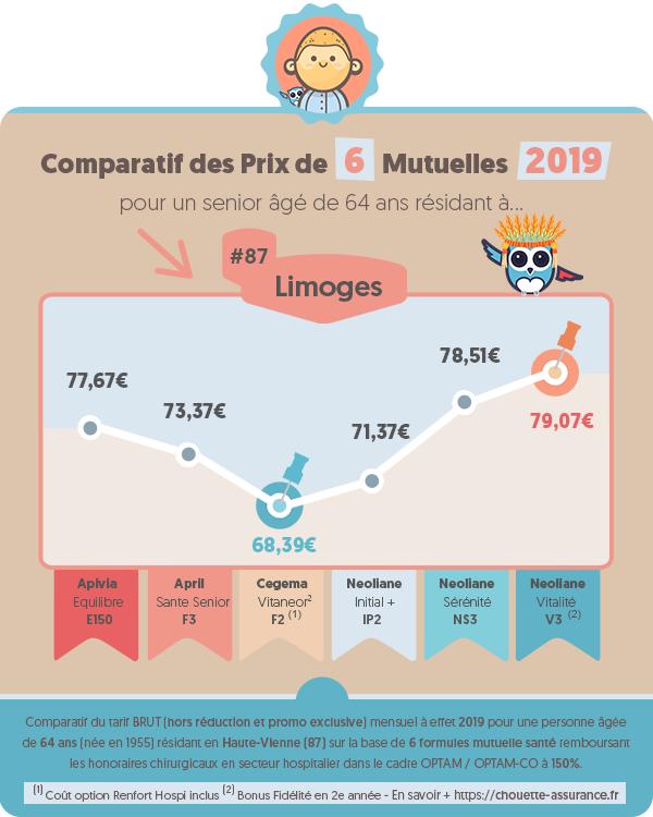 Quel est le prix moyen mutuelle retraite a Limoges (Haute-Vienne) en 2019 ? #Infographie #MutuelleSenior #MutuelleRetraite #ChouetteAssurance →