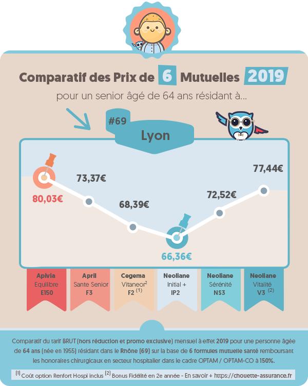Quel est le prix moyen mutuelle retraite a Lyon (Rhone) en 2019 ? #Infographie #MutuelleSenior #MutuelleRetraite #ChouetteAssurance→