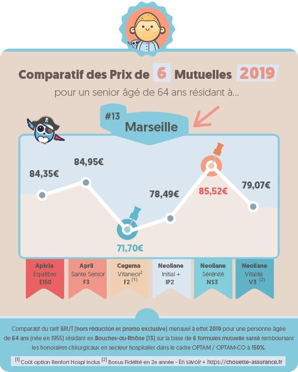Quel est le prix moyen mutuelle retraite a Marseille (Bouches-du-Rhone) en 2019 ? #Infographie #MutuelleSenior #MutuelleRetraite #ChouetteAssurance →