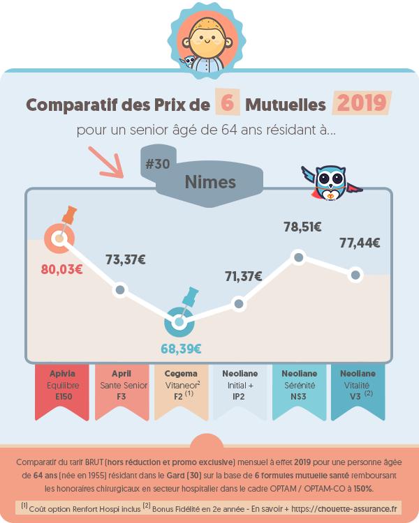 Quel est le prix moyen mutuelle retraite a Nimes (Gard) en 2019 ? #Infographie #MutuelleSenior #MutuelleRetraite #ChouetteAssurance →