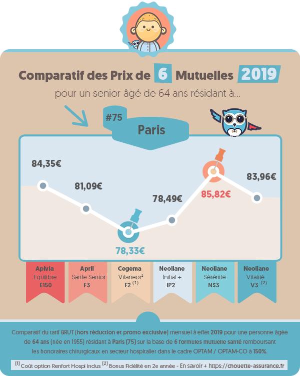 Quel est le prix moyen mutuelle retraite a Paris en 2019 ? #Infographie #MutuelleSenior #MutuelleRetraite #ChouetteAssurance →