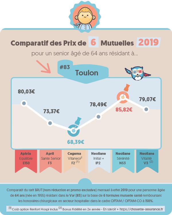 Quel est le prix moyen mutuelle retraite a Toulon (Var) en 2019 ? #Infographie #MutuelleSenior #MutuelleRetraite #ChouetteAssurance →