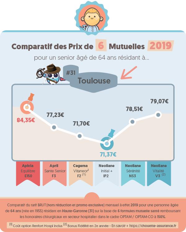 Quel est le prix moyen mutuelle retraite a Toulouse (Haute-Garonne) en 2019 ? #Infographie #MutuelleSenior #MutuelleRetraite #ChouetteAssurance →