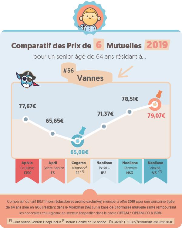 Quel est le prix moyen mutuelle retraite a Vannes (Morbihan) en 2019 ? #Infographie #MutuelleSenior #MutuelleRetraite #ChouetteAssurance →