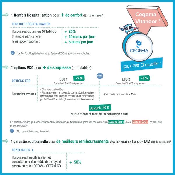 Cegema Vitaneor 2 offre de nombreuses combinaisons : renfort Hospi de +25 à +50% ou option Eco -5% à -10% sur l'ensemble de la prime, c'est Chouette !