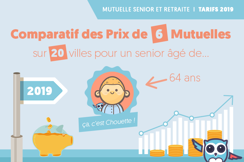 Infographie : Comparatif des meilleurs prix mutuelle senior 2019 ↵