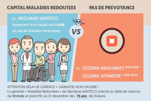 Prevoyance hospitalisation : versement d'un capital en cas de maladies redoutées avec une mutuelle hospitalisation seule ? #ChouetteAssurance ↵