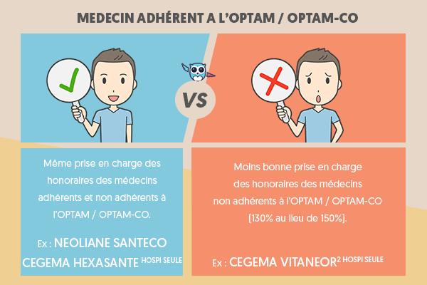 Prise en charge des honoraires chirurgicaux / anesthésie OPTAM/CO par une mutuelle hospitalisation seule #Hospitalisation #ChouetteAssurance ↵