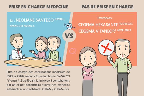 Remboursement des consultations médicales avec une mutuelle hospitalisation seule ? #Hospitalisation #ChouetteAssurance ↵