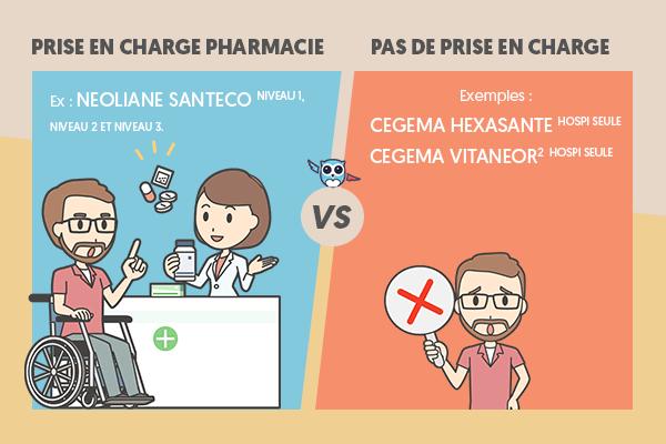 Remboursement des médicaments avec une mutuelle hospitalisation seule ? #ChouetteAssurance ↵