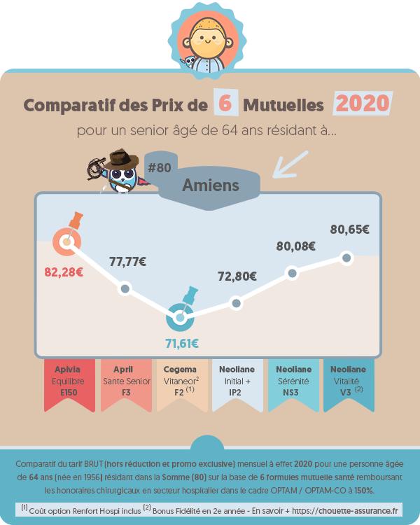 Prix moyen mutuelle retraite a Amiens (Somme) en 2020 ? #Infographie #MutuelleRetraite #ChouetteAssurance →