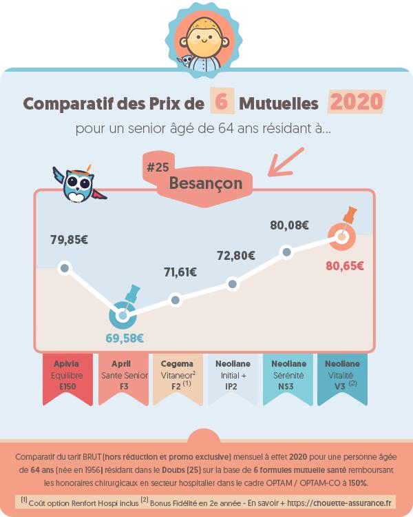 Prix moyen mutuelle retraite a Besancon (Doubs) en 2020 ? #Infographie #MutuelleRetraite #ChouetteAssurance →