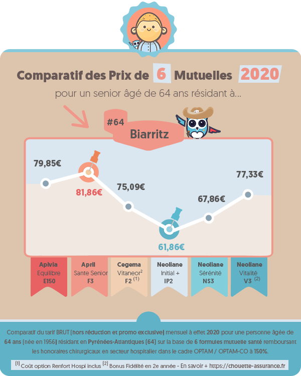 Prix moyen mutuelle retraite a Biarritz (Pyrenees-Atlantiques) en 2020 ? #Infographie #MutuelleRetraite #ChouetteAssurance →