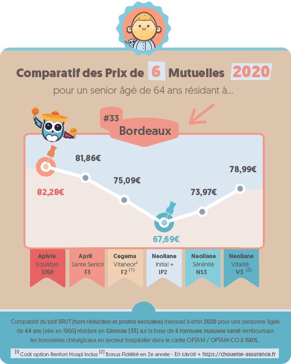 Prix moyen mutuelle retraite à Bordeaux (Gironde) en 2020 ? #Infographie #MutuelleRetraite #ChouetteAssurance →
