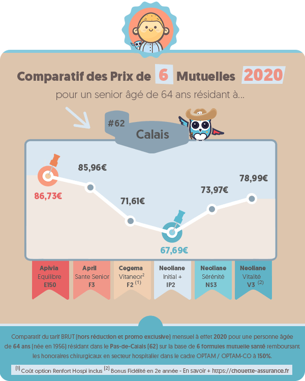 Prix moyen mutuelle retraite a Calais (Pas de Calais) en 2020 ? #Infographie #MutuelleRetraite #ChouetteAssurance →