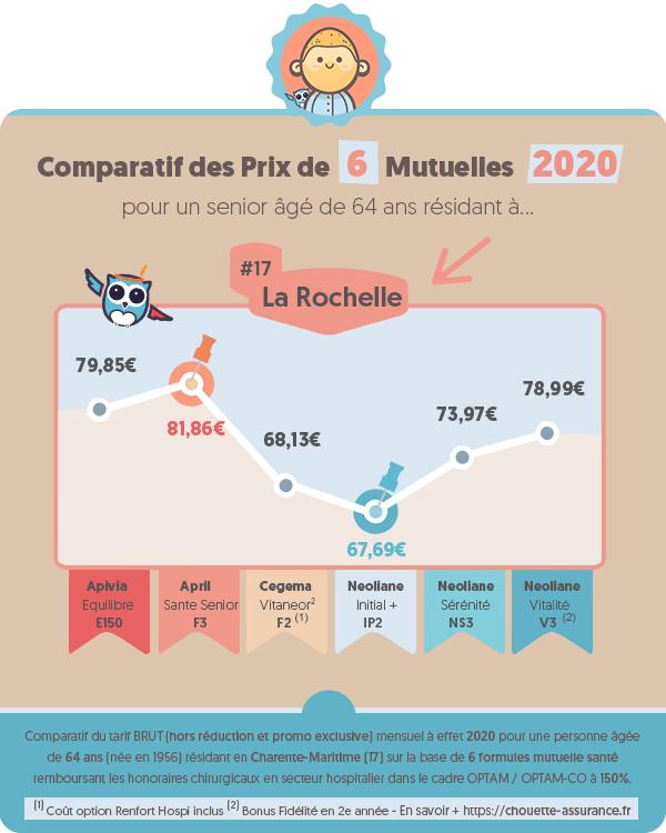 Prix moyen mutuelle retraite a La Rochelle (Charente-Maritime) en 2020 ? #Infographie #MutuelleRetraite #ChouetteAssurance →