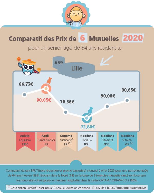 Prix moyen mutuelle retraite a Lille (Nord) en 2020 ? #Infographie #MutuelleRetraite #ChouetteAssurance →