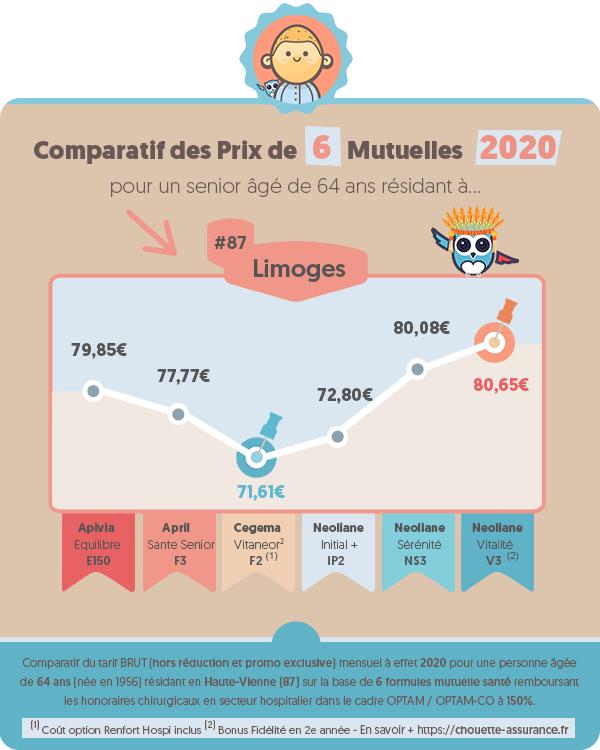 Prix moyen mutuelle retraite a Limoges (Haute-Vienne) en 2020 ? #Infographie #MutuelleRetraite #ChouetteAssurance →