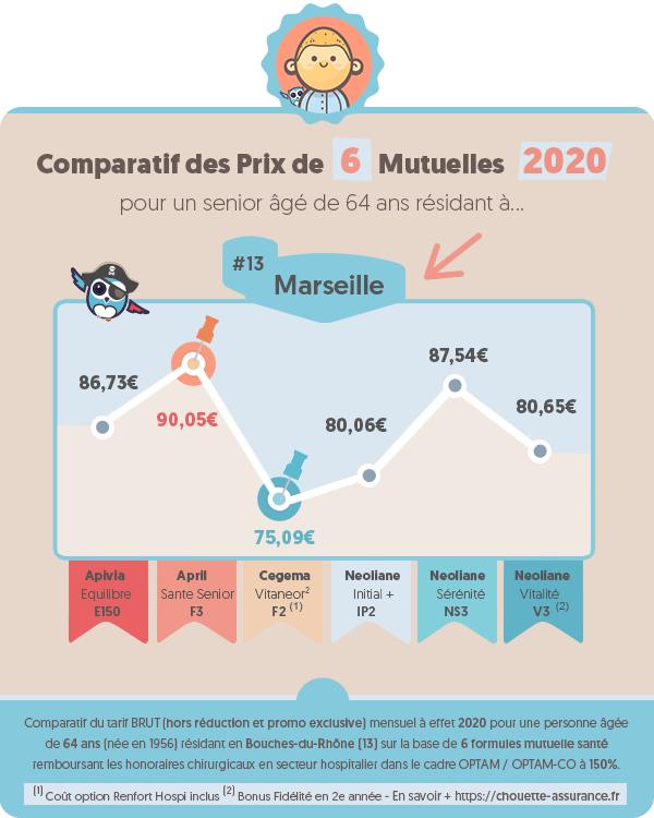 Prix moyen mutuelle retraite a Marseille (Bouches-du-Rhone) en 2020 ? #Infographie #MutuelleRetraite #ChouetteAssurance →