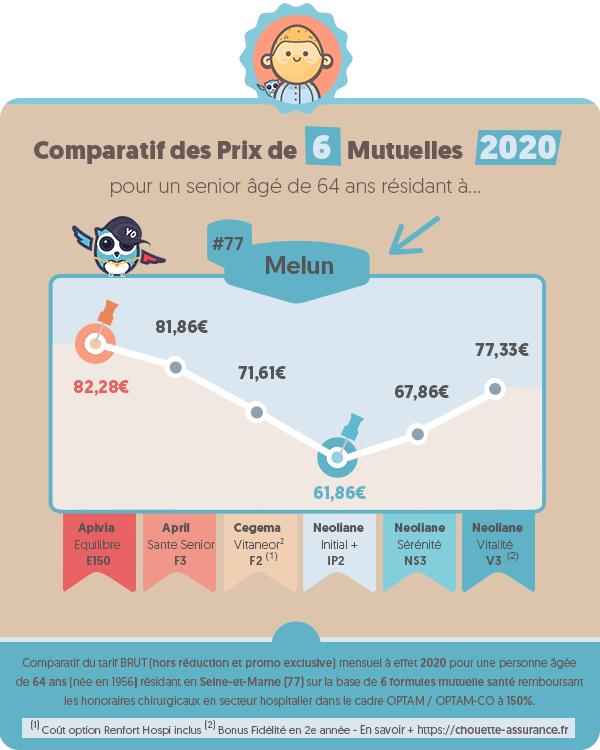 Prix moyen mutuelle retraite a Melun (Seine-et-Marne) en 2020 ? #Infographie #MutuelleRetraite #ChouetteAssurance →