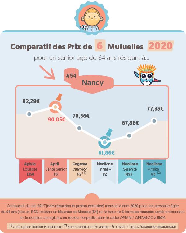 Prix moyen mutuelle retraite a Nancy (Meurthe-et-Moselle) en 2020 ? #Infographie #MutuelleRetraite #ChouetteAssurance →
