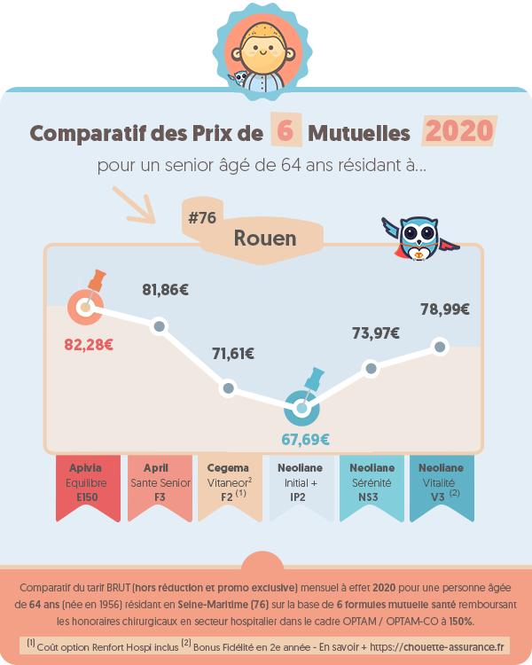 Prix moyen mutuelle retraite a Rouen (Seine-Maritime) en 2020 ? #Infographie #MutuelleRetraite #ChouetteAssurance →