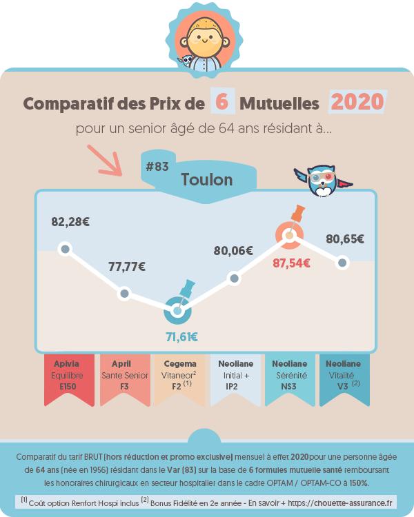 Prix moyen mutuelle retraite a Toulon (Var) en 2020 ? #Infographie #MutuelleRetraite #ChouetteAssurance →