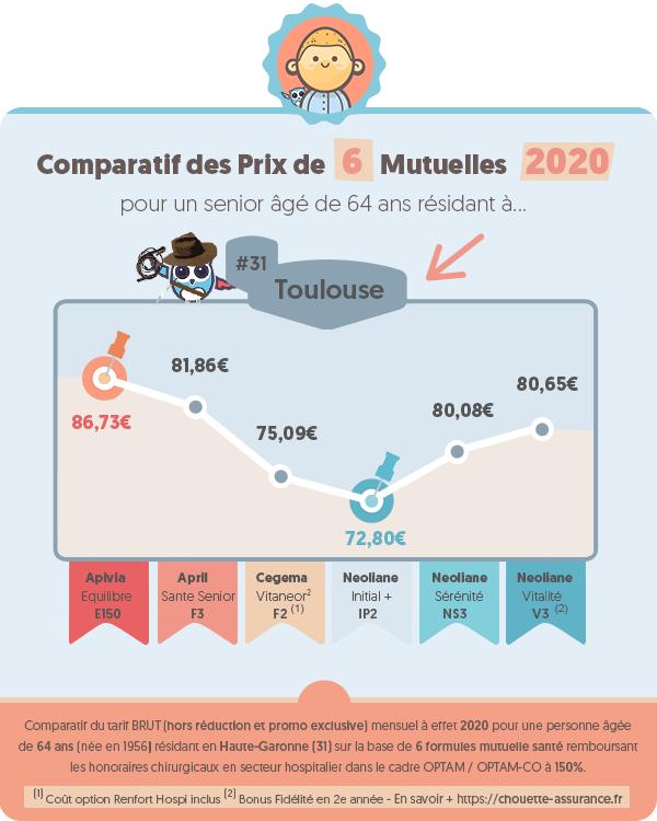 Prix moyen mutuelle retraite a Toulouse (Haute-Garonne) en 2020 ? #Infographie #MutuelleRetraite #ChouetteAssurance →