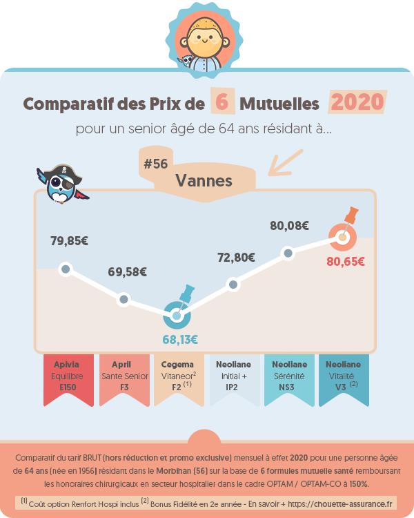 Prix moyen mutuelle retraite a Vannes (Morbihan) en 2020 ? #Infographie #MutuelleRetraite #ChouetteAssurance →