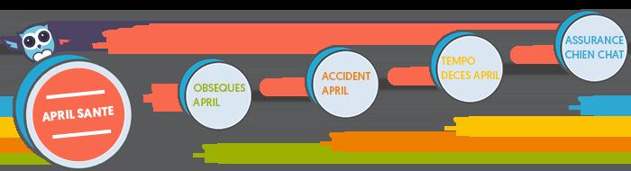 Réduction 10% April Santé Mix + prévoyance c'est Chouette !