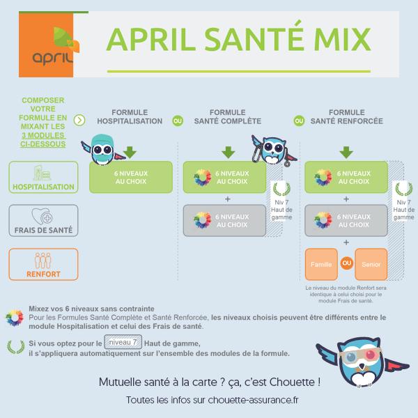 Mutuelle à la carte ? April Santé Mix au meilleur prix  #ChouetteAssurance →