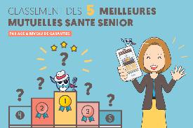 Classement meilleure mutuelle santé senior par âge ! #MutuelleSenior #ChouetteAssurance →