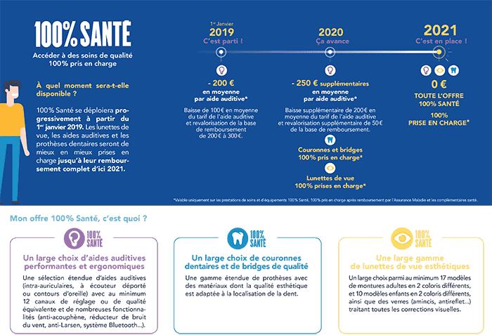dates et calendrier de la réforme 100% santé en pdf #RAC0 #Reforme100Sante  #ChouetteAssurance↵