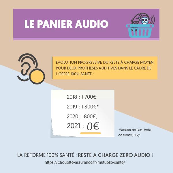Reste à charge 0 audio c'est chouette #Resteacharge0 #Reforme100Sante #ChouetteAssurance ↵