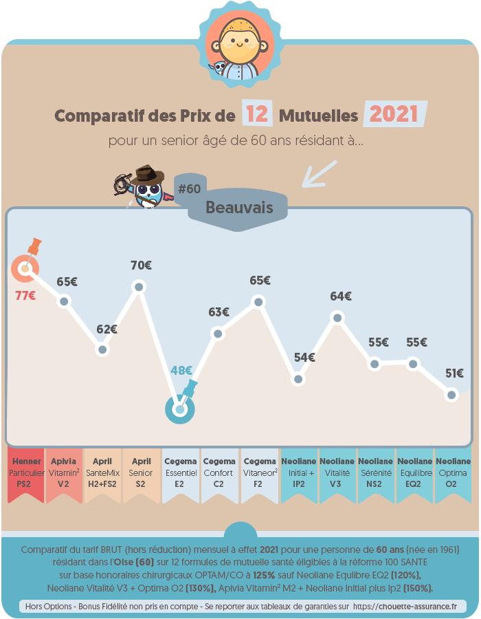 Quel est le prix moyen mutuelle retraite a Beauvais / Oise en 2020 ? #Infographie #MutuelleSenior #MutuelleRetraite #ChouetteAssurance →