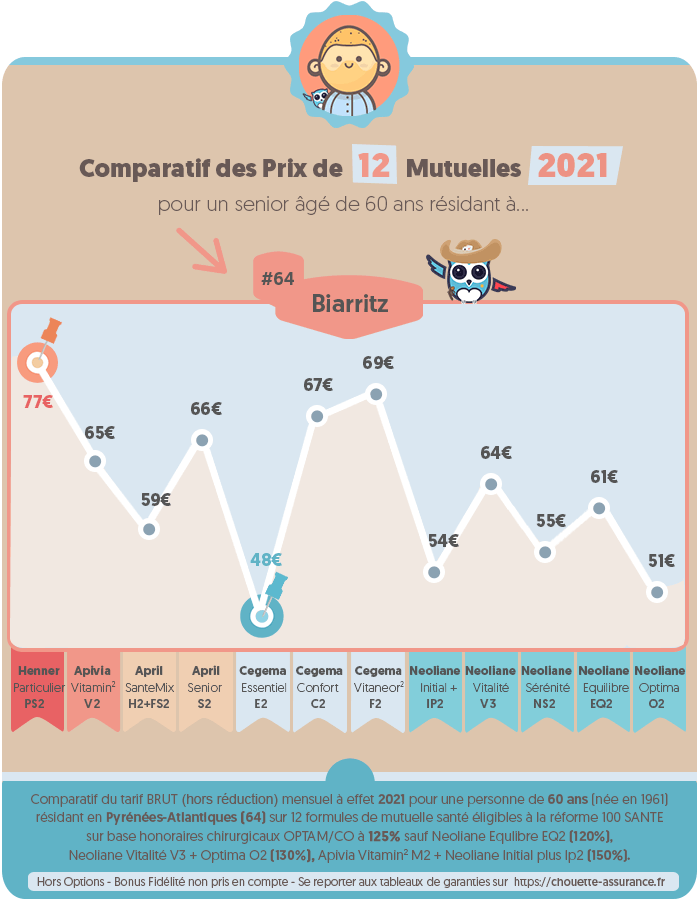 Quel est le prix moyen mutuelle senior a Biarritz / Pyrénées-Atlantiques en 2020 ? #Infographie #MutuelleSenior #PrixMutuelle #ChouetteAssurance →