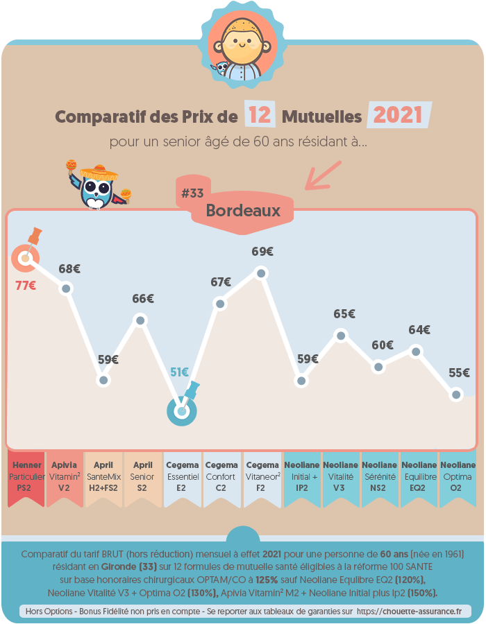 Quel est le prix moyen mutuelle retraite a Bordeaux / Gironde en 2020 ? #Infographie #MutuelleSenior #MutuelleRetraite #ChouetteAssurance →