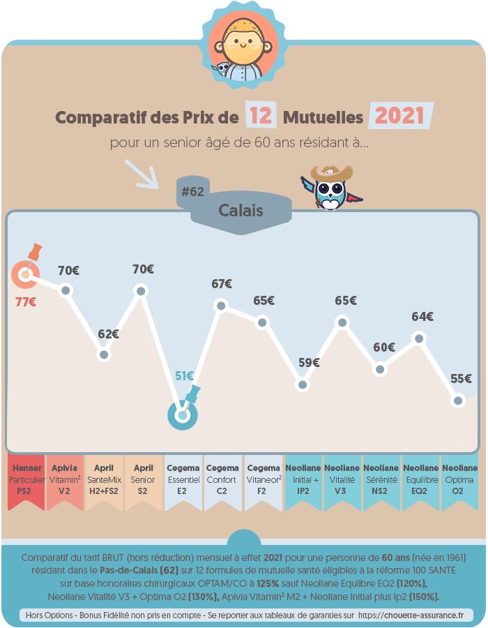 Quel est le prix moyen mutuelle retraite a Calais / Pas-de-Calais en 2020 ? #Infographie #MutuelleSenior #MutuelleRetraite #ChouetteAssurance →