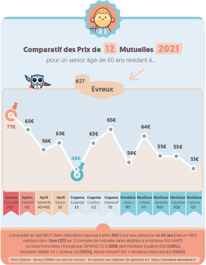 Quel est le prix moyen mutuelle par mois a Evreux / Eure en 2020 ? #Infographie #MutuelleSenior #PrixMutuelle #ChouetteAssurance →