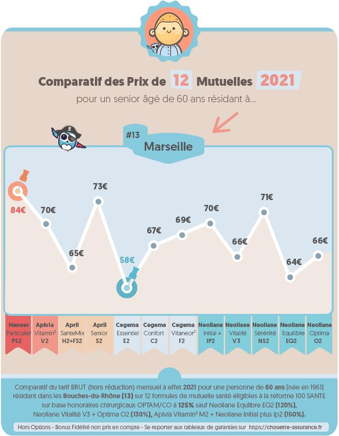 Quel est le prix d'une mutuelle pour retraité à Marseille / Bouches-du-Rhône en 2020 ? #Infographie #MutuelleSenior #PrixMutuelle #ChouetteAssurance →