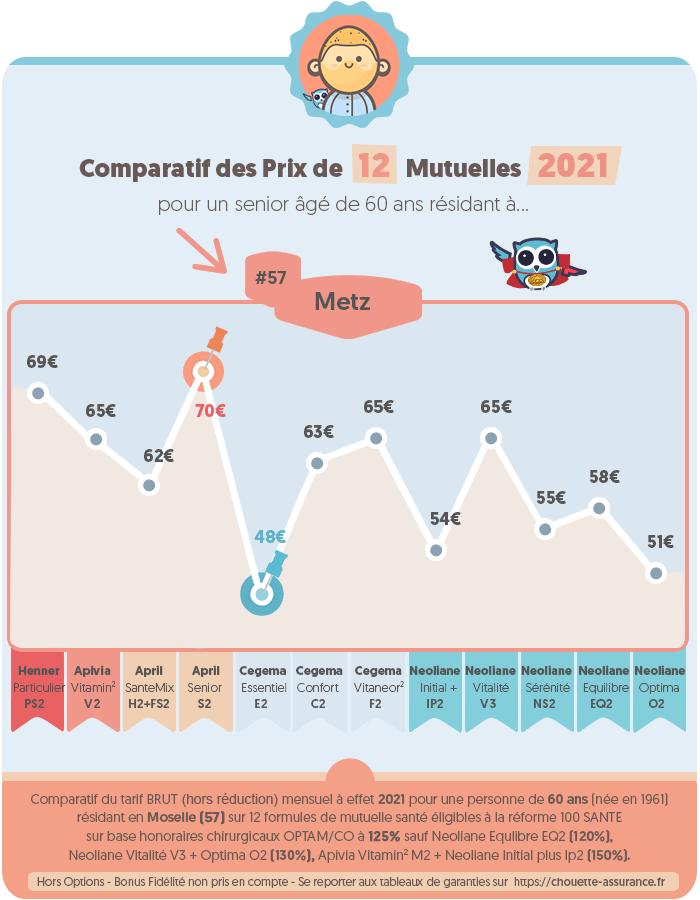 Quel est le prix mutuelle santé a Metz / Moselle en 2020 ? #Infographie #MutuelleSenior #PrixMutuelle #ChouetteAssurance →