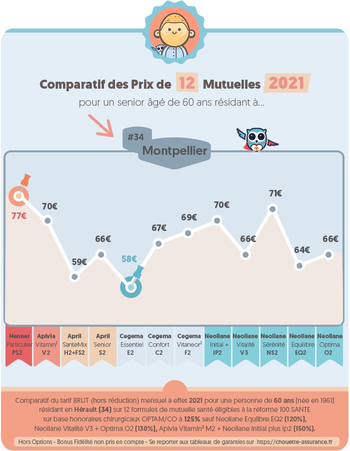 Quel est le prix moyen mutuelle retraite a Montpellier / Hérault en 2020 ? #Infographie #MutuelleSenior #MutuelleRetraite #ChouetteAssurance →