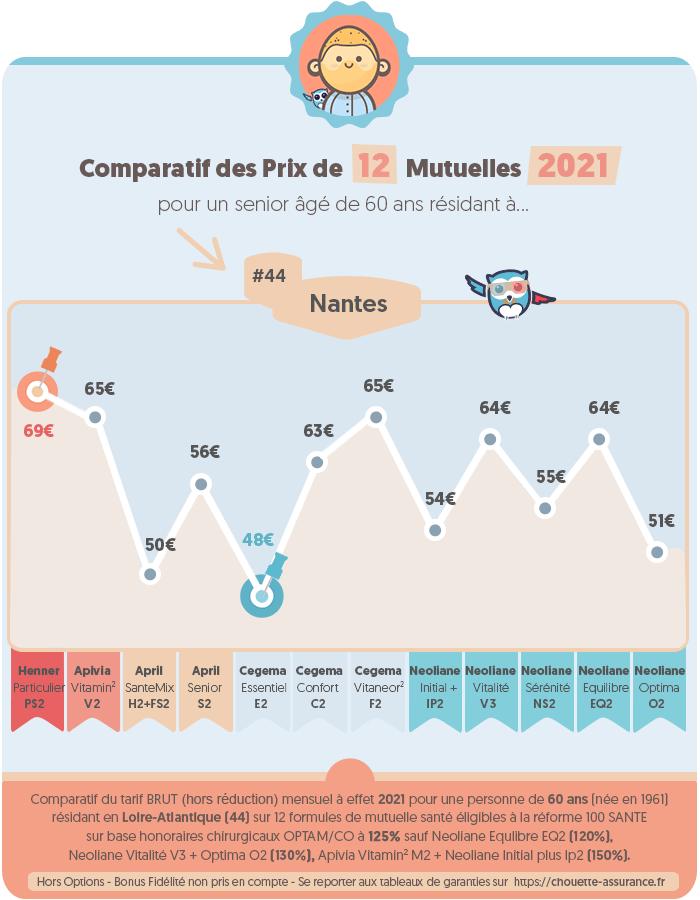 Quel est le prix moyen mutuelle senior a Nantes / Loire-Atlantique en 2020 ? #Infographie #MutuelleSenior #PrixMutuelle #ChouetteAssurance →
