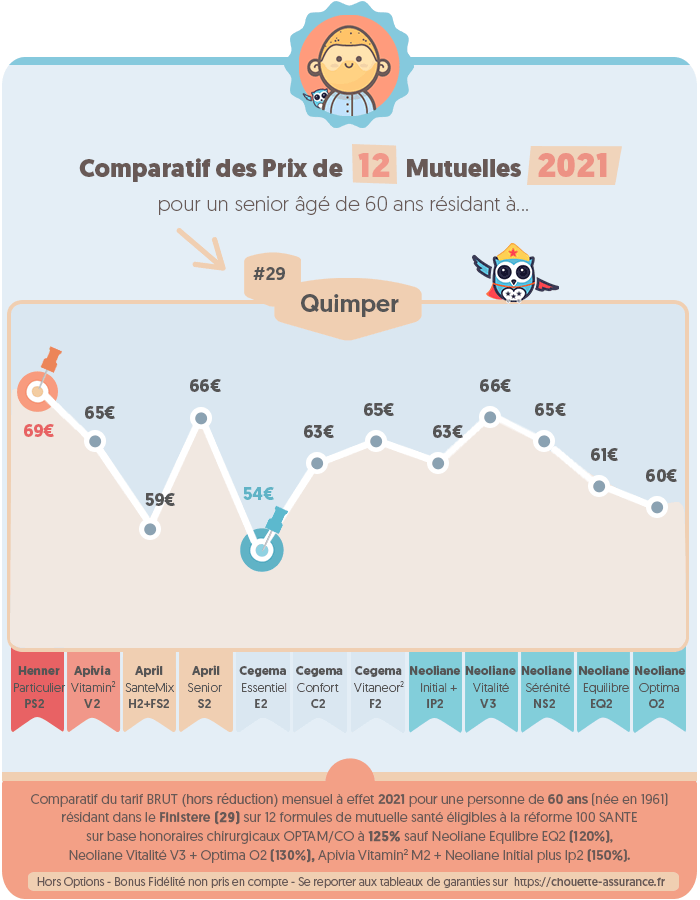 Quel est le prix moyen mutuelle senior par mois a Quimper / Finistère en 2020 ? #Infographie #MutuelleSenior #PrixMutuelle #ChouetteAssurance →