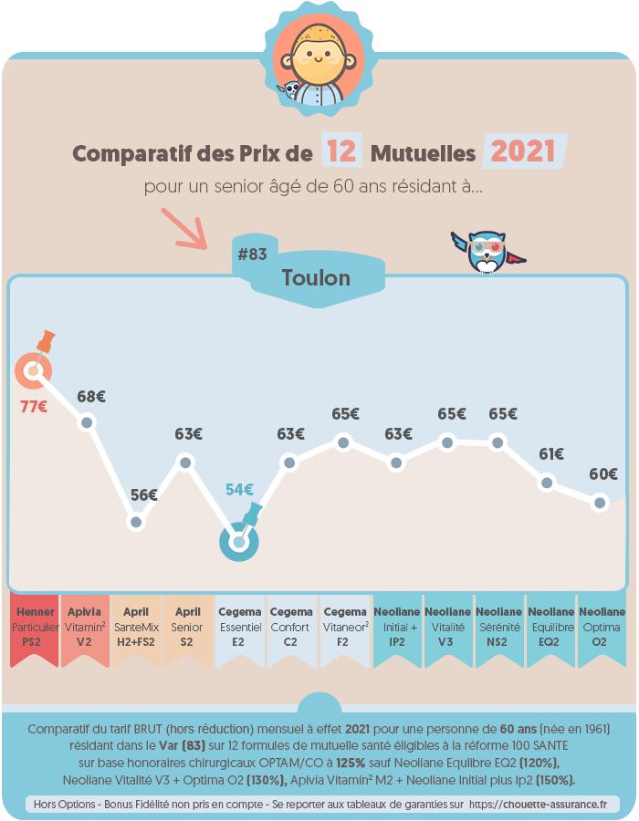 Quel prix pour une mutuelle senior à Toulon / Var en 2020 ? #Infographie #MutuelleSenior #PrixMutuelle #ChouetteAssurance →